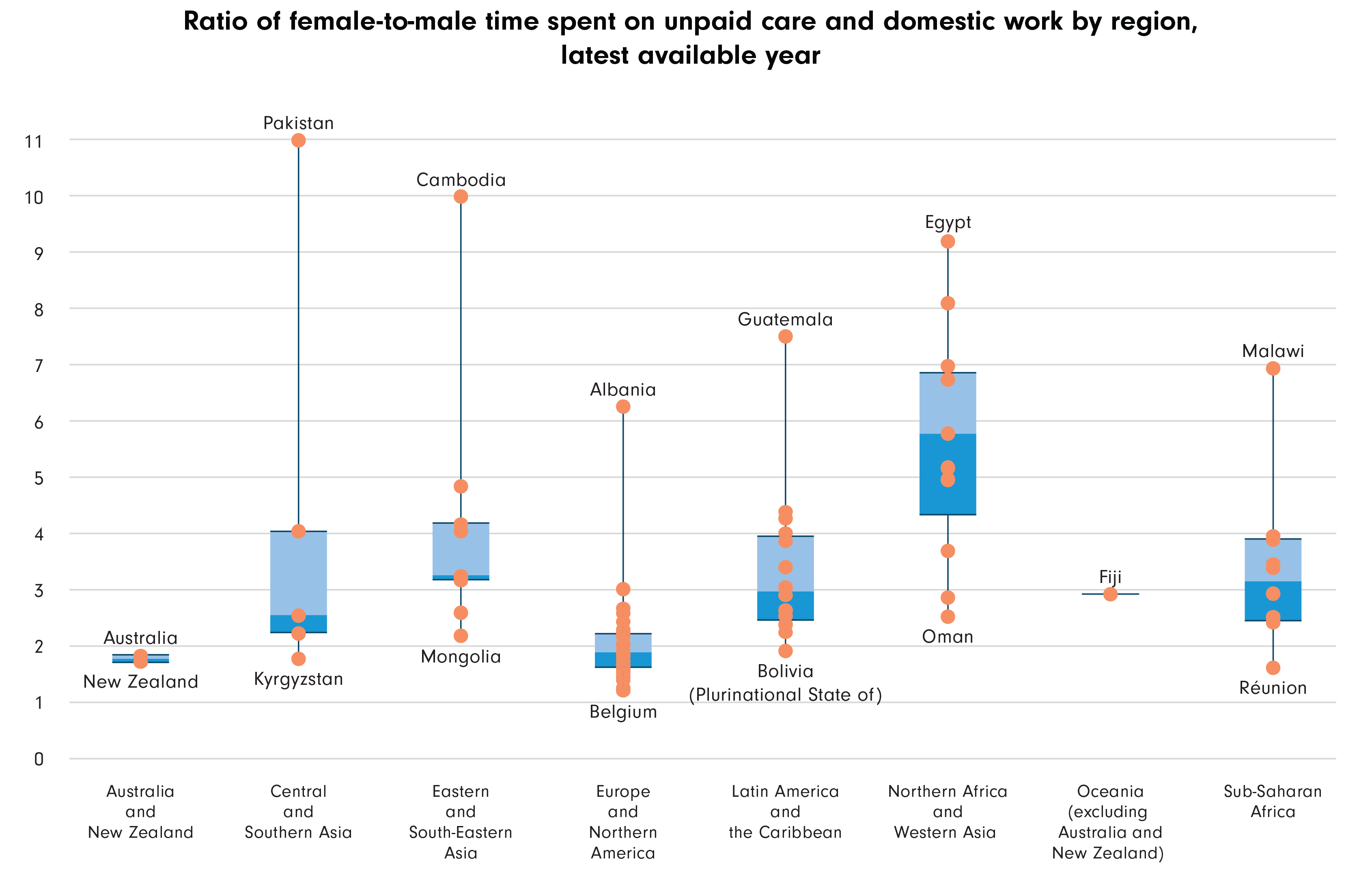 Ratio of male to female time spent on unpaid care and domestic work, by region
